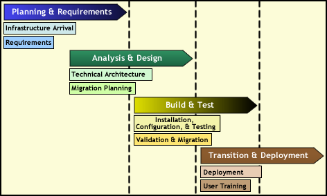 Implementation The Ebs Group